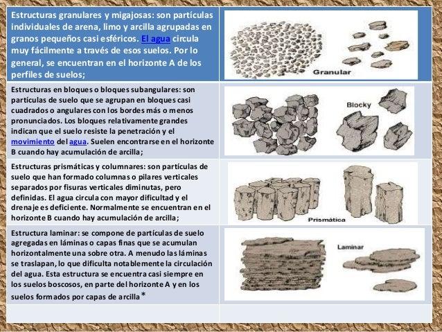 Propiedades for Partes del suelo