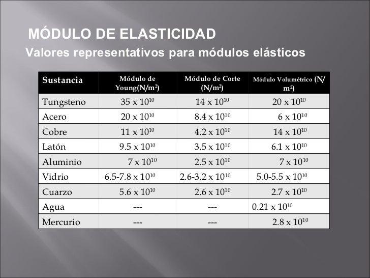 Propiedades Elasticas De Los Solidos