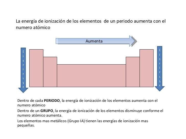 propiedades periodicas de los elementos 10 flavorsomefo - Tabla Periodica Completa Punto De Fusion
