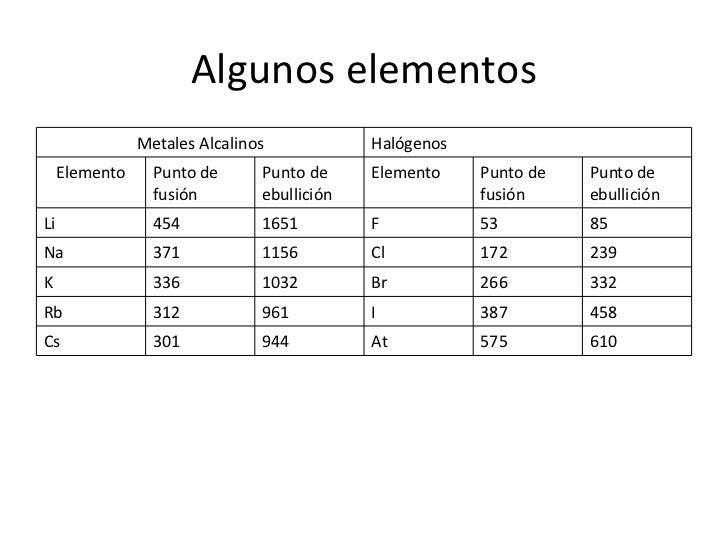 Propiedades periodicas de los elementos 12 algunos elementos metales alcalinos halgenos elemento punto de fusin urtaz Image collections
