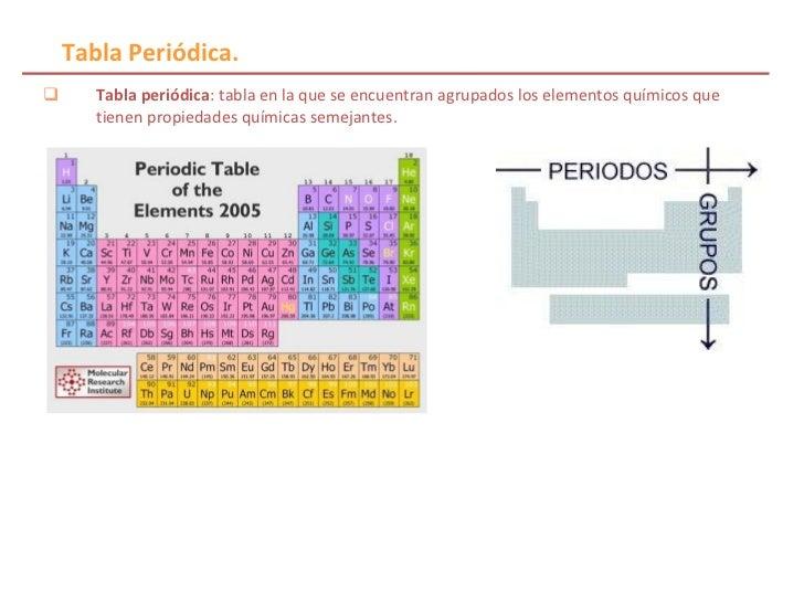 Propiedades periodicas de los elementos propiedades peridicas de los elementos 2 ullitabla peridica urtaz Choice Image