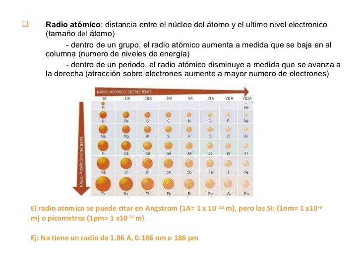 Propiedades periodicas de los elementos 5 ulliradio atmico urtaz Gallery