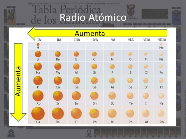 Propiedades atmicas radio atmico aumenta aumenta urtaz Choice Image
