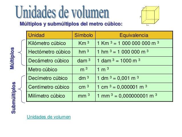 Propiedades de la materia - Metro para medir ...