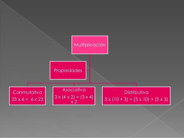 Multiplicación Conmutativa 23 x 6 = 6 x 23 Asociativa 3 x (4 x 2) = (3 x 4) x 2 Distributiva 5 x (10 + 3) = (5 x 10) + (5 ...