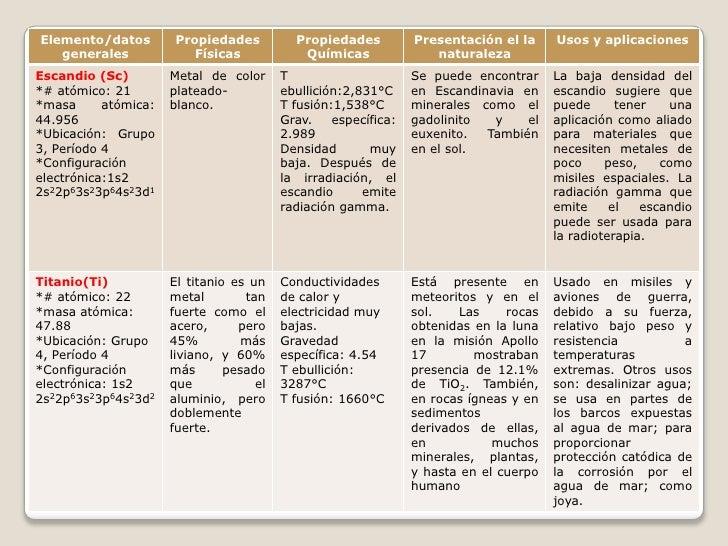 Propiedades de los elementos quimicos for Marmol caracteristicas y usos