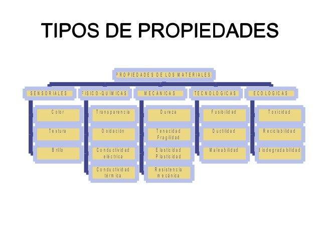 Propiedades de los materiales - Tipos de materiales de construccion ...