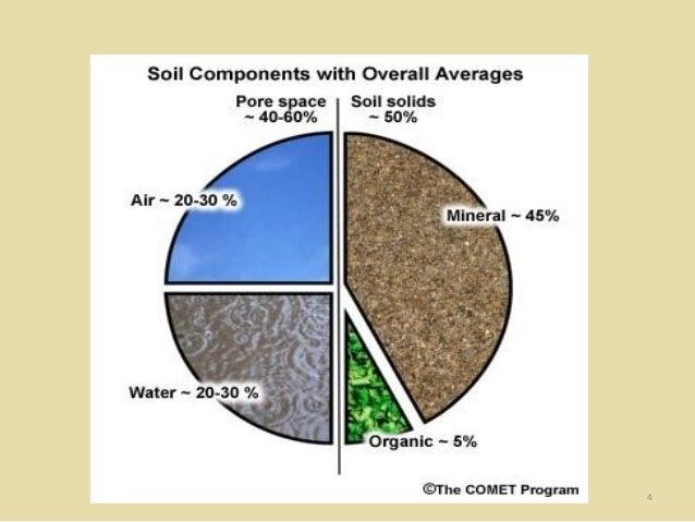 Propiedades del suelo introducci n a la contaminaci n de for 4 usos del suelo en colombia