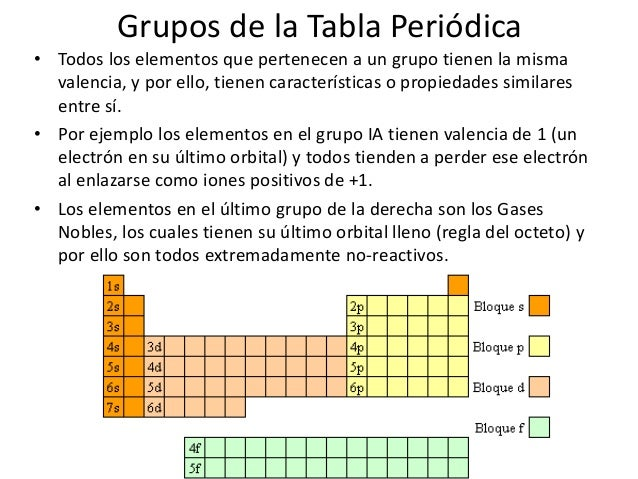 Tabla periodica de los elementos quimicos grupo 2 gallery periodic other ebooks library of tabla periodica de los elementos quimicos grupo 2 urtaz Image collections
