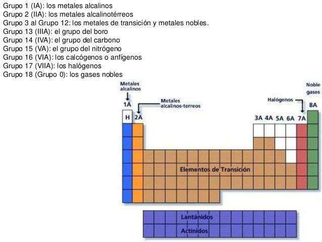 Propiedades peridicas gases nobles 13 urtaz Images