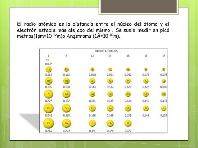 Propiedades peridicas 4 el radio atmico urtaz Choice Image