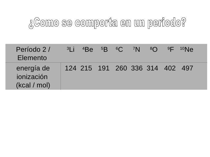 Propiedades periodicas energa de ionizacin kcal mol grupo i a 6 urtaz Gallery
