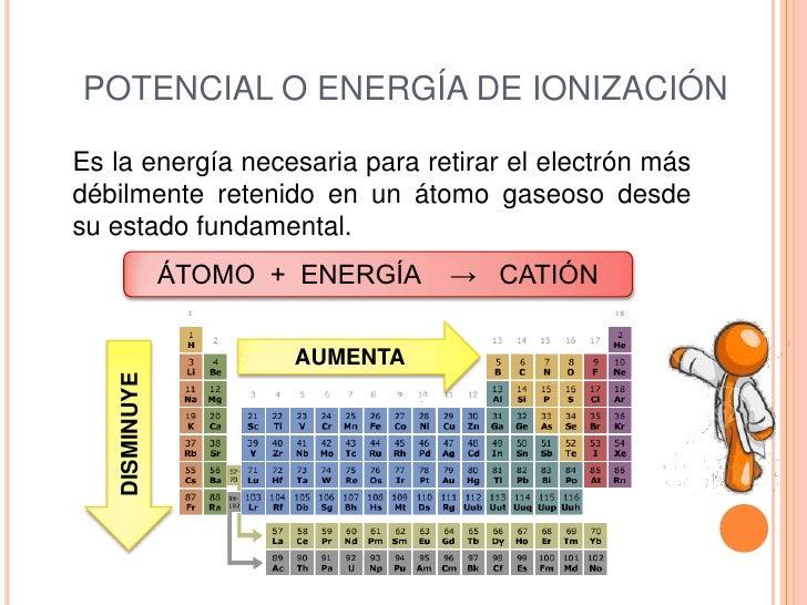 Propiedades periodicas 7 potencial o energa de ionizacinbr urtaz Image collections