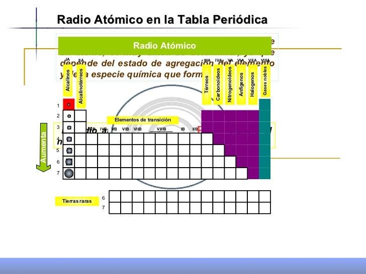 Propiedades periodicas 1 radio atmico en la tabla peridica urtaz Choice Image
