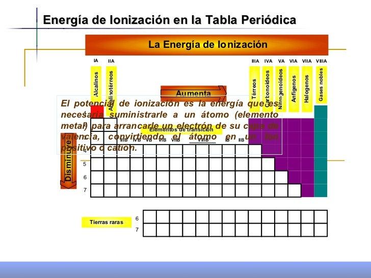 Propiedades periodicas 1 energa de ionizacin en la tabla peridica urtaz Image collections