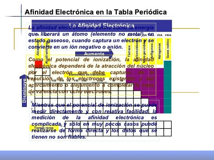Tabla periodica grupos periodos electronegatividad y radio atomico propiedades periodicas 1 afinidad electrnica en la tabla peridica flavorsomefo images urtaz Gallery