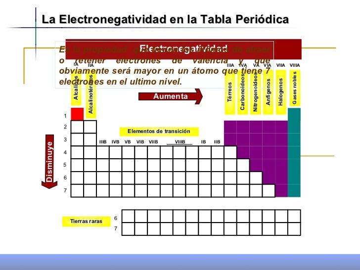 Propiedades periodicas 1 21 la electronegatividad en la tabla peridica urtaz Images