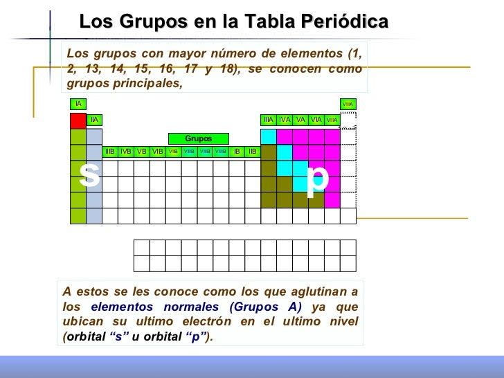 Propiedades periodicas 1 5 los grupos en la tabla peridica urtaz Choice Image