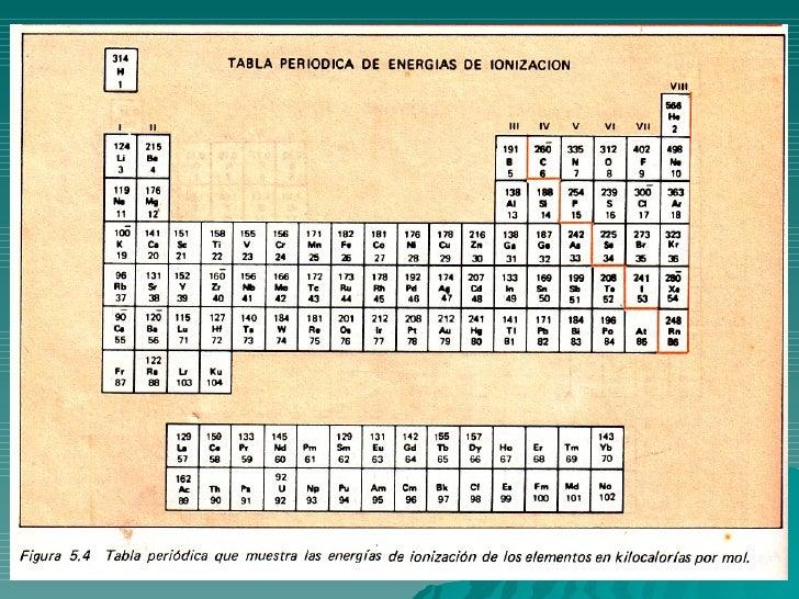 Propiedades periodicas y enlace quimico 11 la escala de electronegatividad urtaz Image collections