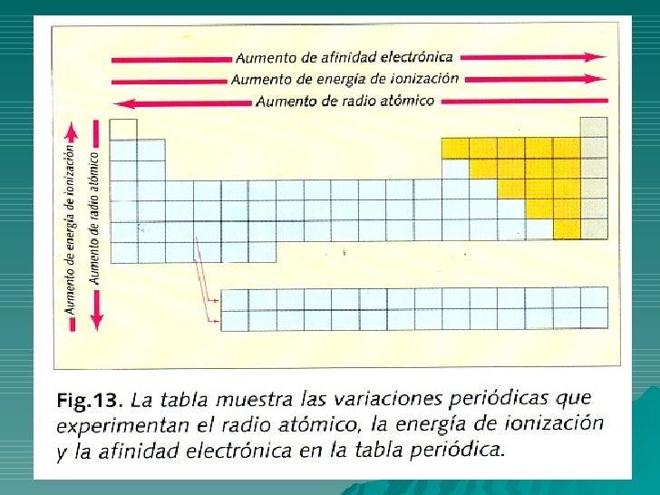 Propiedades periodicas y enlace quimico 13 urtaz Images