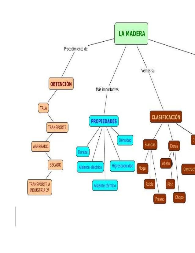 Propiedades y caracteristica de la madera - Propiedades de la madera ...