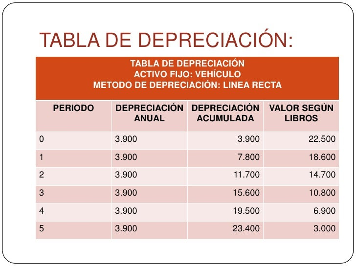 Tabla de depreciacion 2019