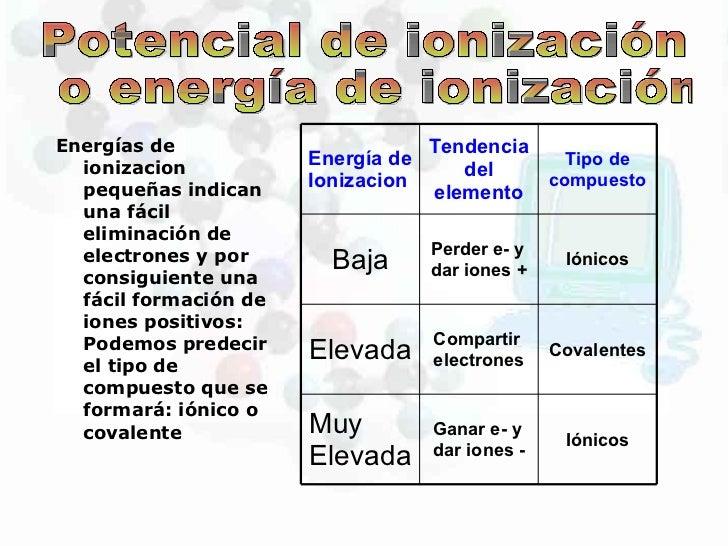Propiedasdes de la tabla periodica energa de ionizacin 11 urtaz Gallery