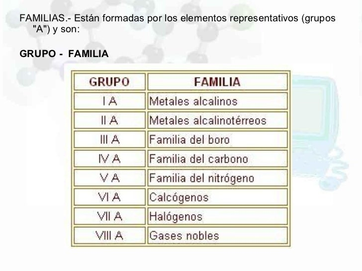 Propiedasdes de la tabla periodica familias urtaz Images