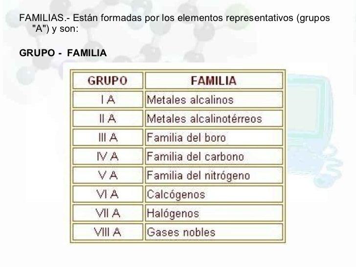 Propiedasdes de la tabla periodica familias urtaz Choice Image