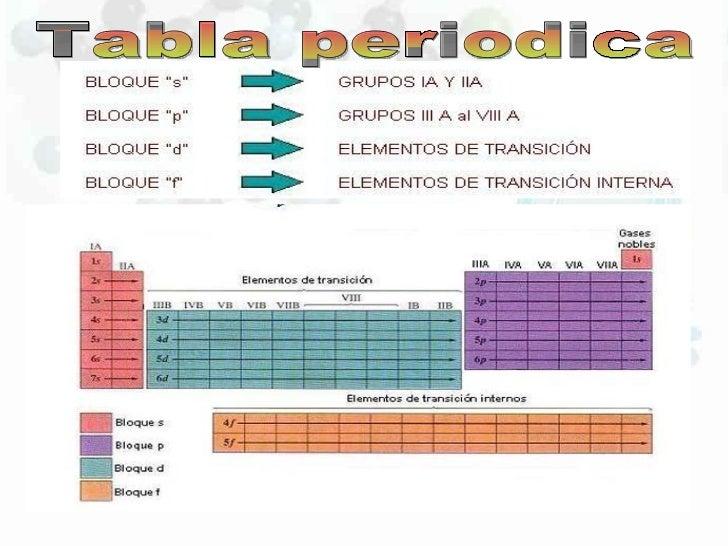 Propiedasdes de la tabla periodica 4 tabla periodica urtaz Images