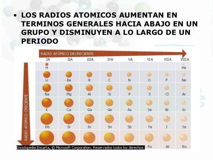 Propiedasdes de la tabla periodica radio atomico energia de ionizacion electronegatividad carcter metalico variacin en la tabla peridica propiedades atomicas 6 urtaz Gallery
