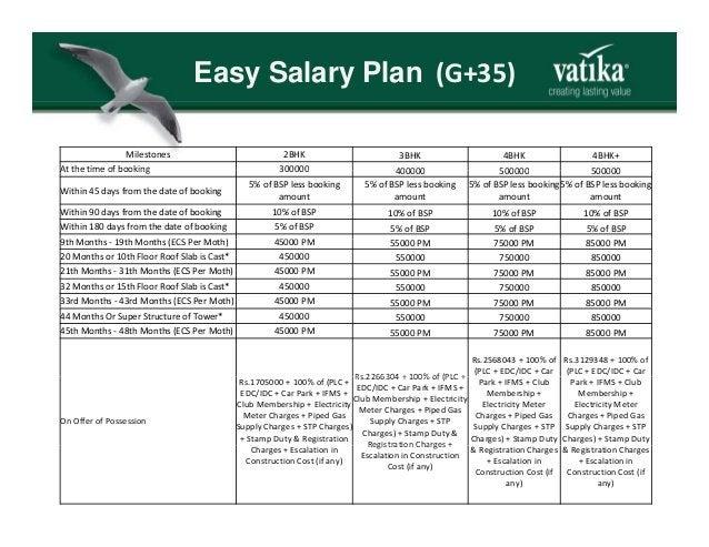 Easy Salary Plan (G+35) Milestones 2BHK 3BHK 4BHK 4BHK+ At the time of booking 300000 400000 500000 500000Atthetimeofb...