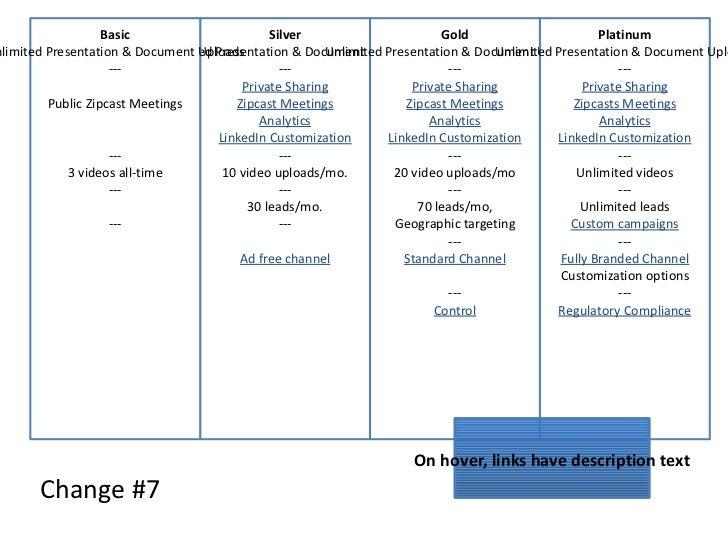 Change #7 Silver Unlimited Presentation & Document Uploads --- Private Sharing Zipcast Meetings Analytics LinkedIn Customi...