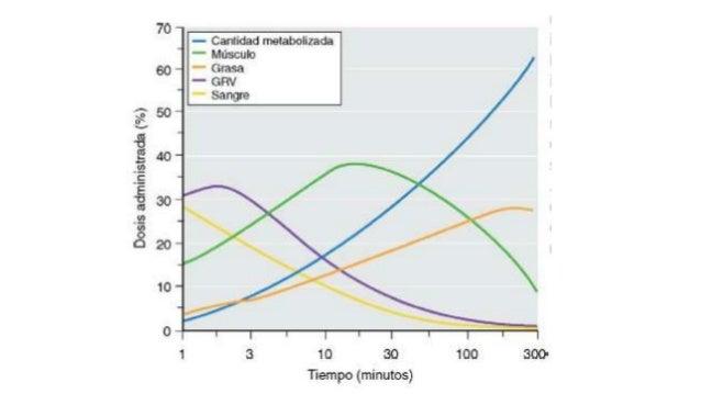 Efectos Cardiovasculares • Dosis de inducción IV • Depresión centros vasomotores bulbares • Ausencia de respuesta barorece...