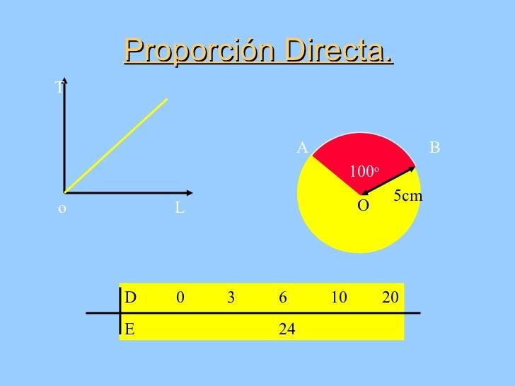 Proporción Directa.T                     A                      B                              100o                       ...