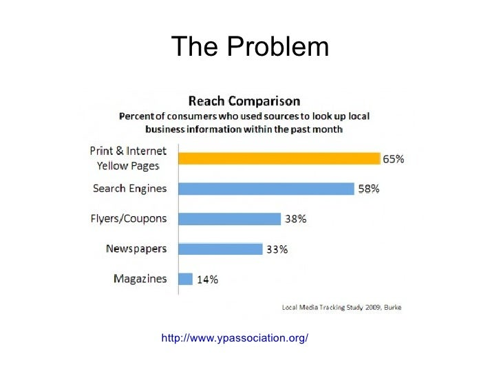 The Problem http://www.ypassociation.org/