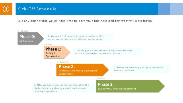 Like any partnership we will take time to learn your business and test what will work for you. Kick-Off Schedule Phase 3: ...