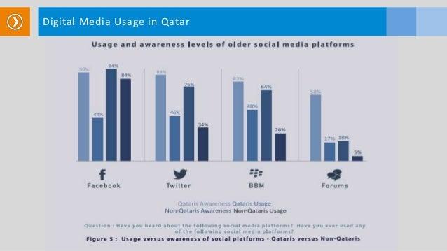 Digital Media Usage in Qatar
