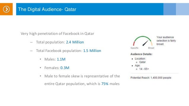 The Digital Audience- Qatar Very high penetration of Facebook in Qatar – Total population: 2.4 Million – Total Facebook po...