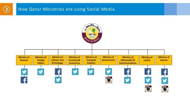 How Qatar Ministries are using Social Media
