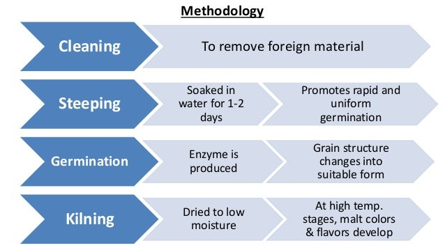 influence of the malt variety on The influence of technological parameters on malt quality produced from different triticale varieties abstract.