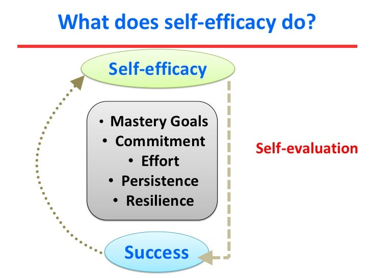 Writing Self-Efficacy Of Thai Efl Students