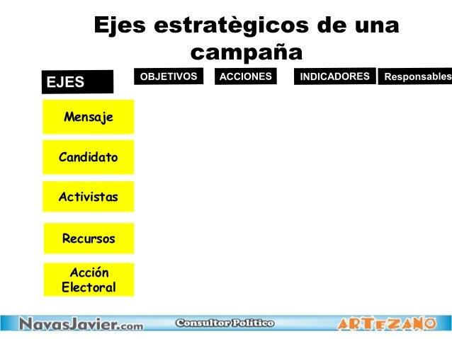 Recursos Mensaje Candidato Activistas Acción Electoral