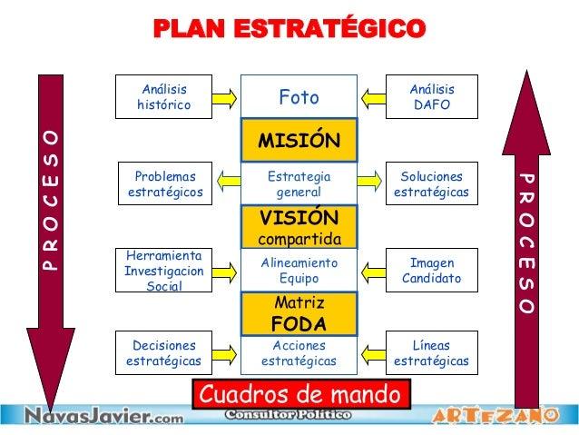 Foto Análisis histórico Análisis DAFO Estrategia general MISIÓN VISIÓN compartida Acciones estratégicas Alineamiento Equip...