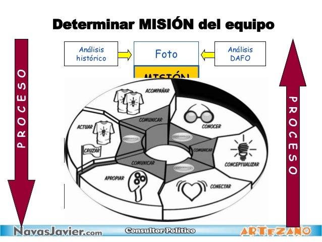 Foto Análisis histórico Análisis DAFO Estrategia general MISIÓN VISIÓN compartida Acciones estratégicas Grupos implicados ...