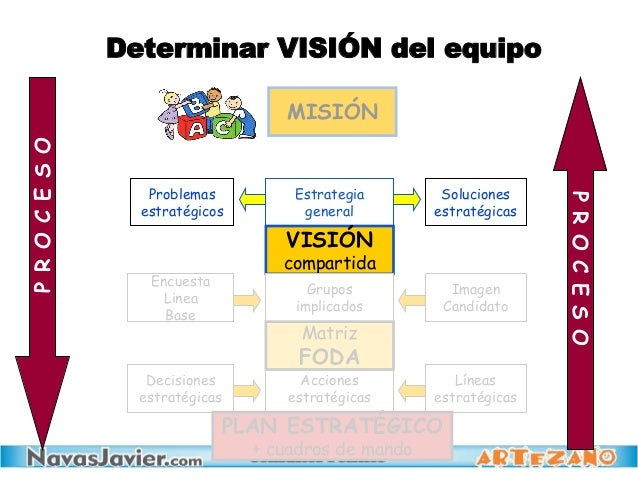 Estrategia general MISIÓN VISIÓN compartida Acciones estratégicas Grupos implicados Problemas estratégicos Soluciones estr...