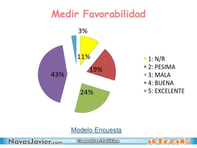 Medir Favorabilidad Modelo Encuesta