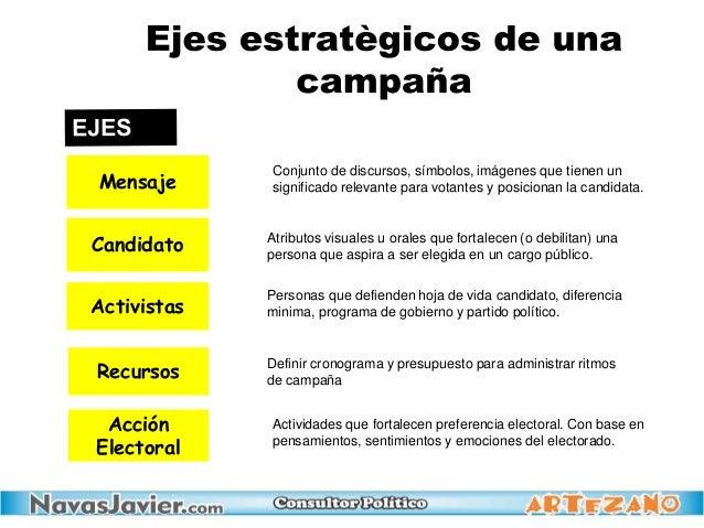 Recursos Mensaje Candidato Activistas Acción Electoral Conjunto de discursos, símbolos, imágenes que tienen un significado...
