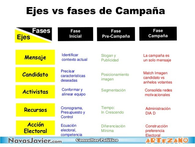Recursos Mensaje Candidato Activistas Acción Electoral Ejes Fases Identificar contexto actual Precisar características des...