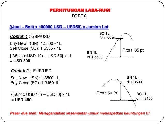 Derivatif forex